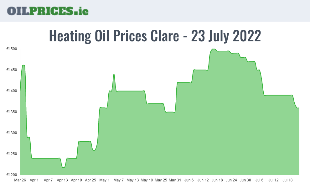 Highest Oil Prices Clare / An Clár