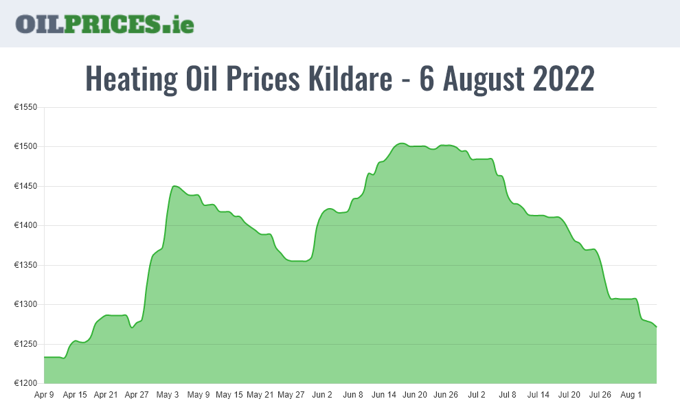 Oil Prices Kildare / Cill Dara