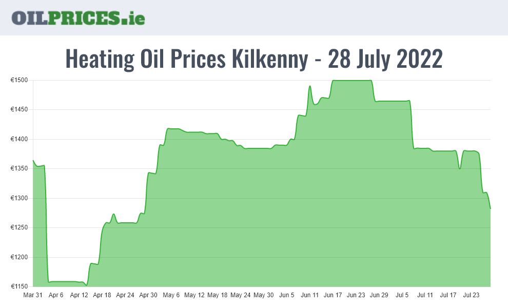 Cheapest Oil Prices Kilkenny / Cill Chainnigh