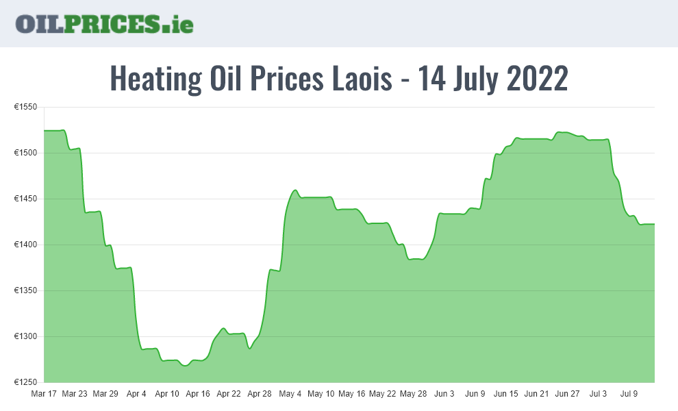 Highest Oil Prices Laois