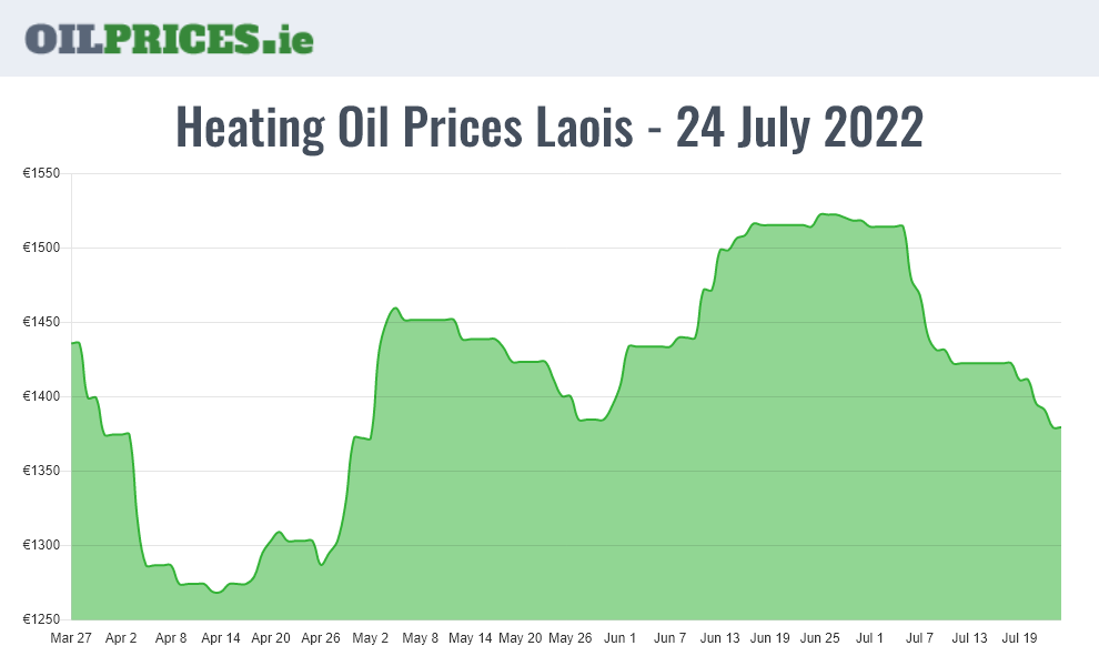 Oil Prices Laois