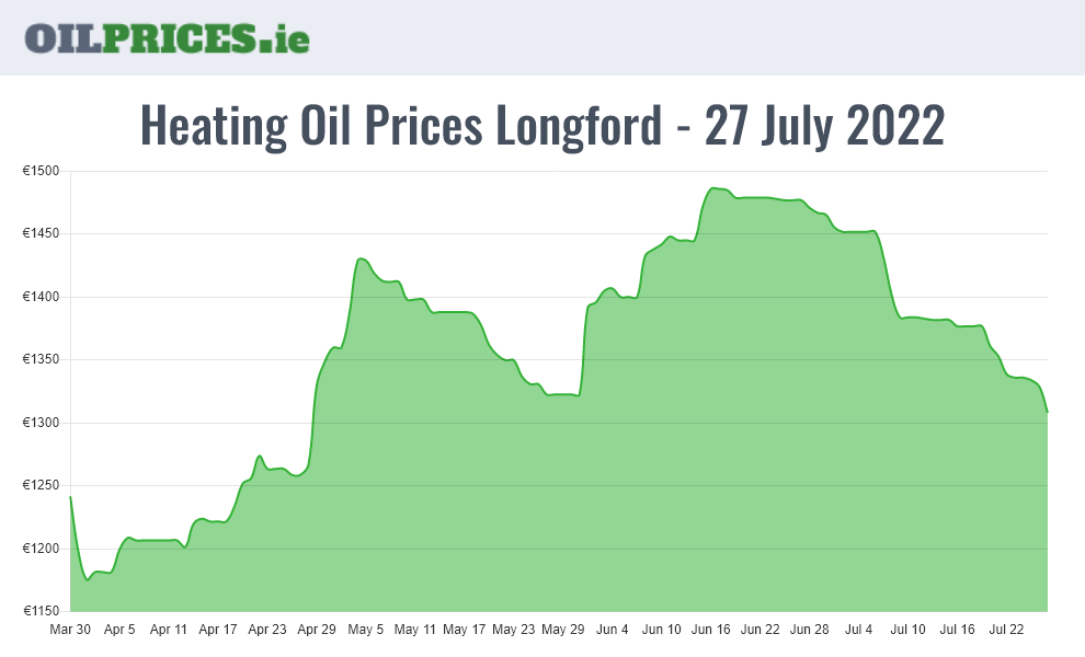Oil Prices Longford / An Longfort