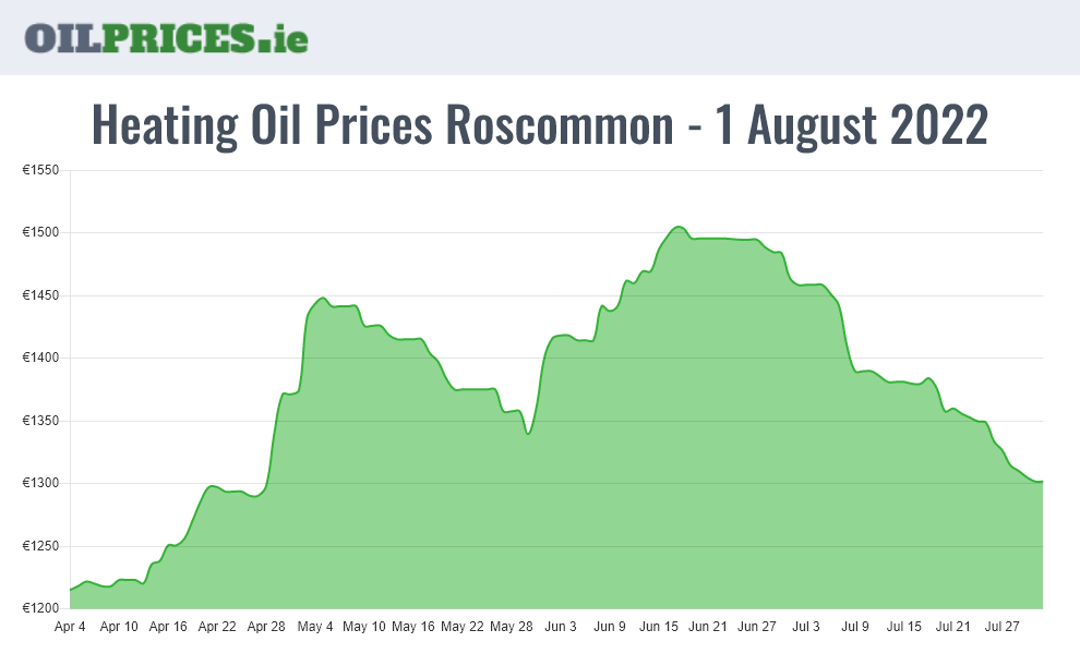 Highest Oil Prices Roscommon / Ros Comáin