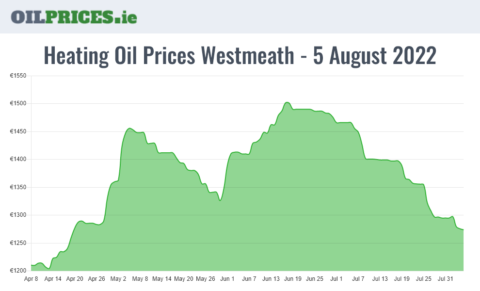 Highest Oil Prices Westmeath / An Iamhí